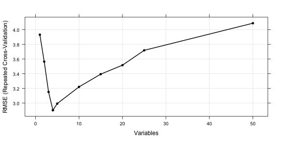 plot of chunk select_lmprofile